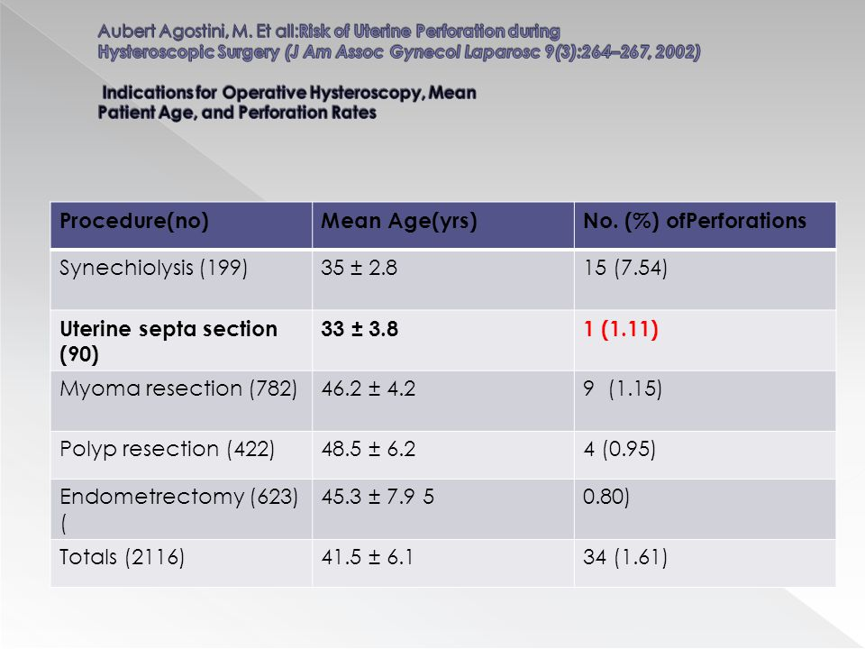 Uterine septa section (90) 33 ± 3.8 1 (1.11) Myoma resection (782)