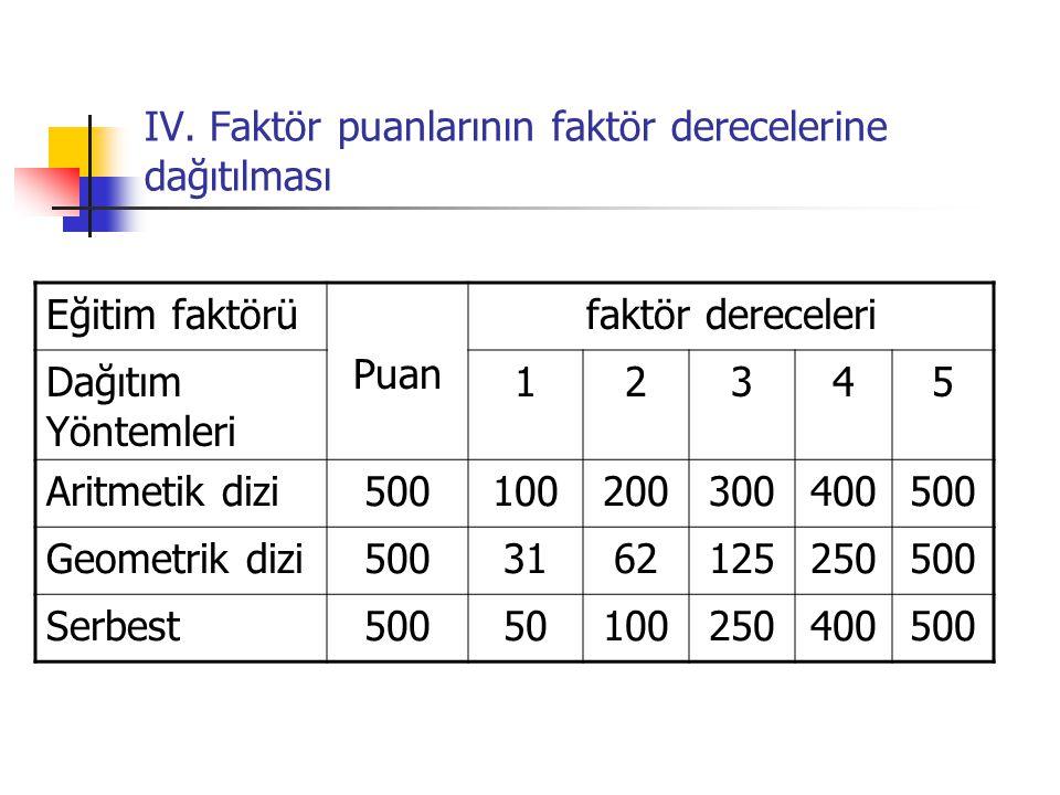 IV. Faktör puanlarının faktör derecelerine dağıtılması