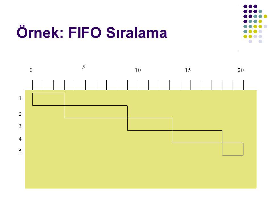 Örnek: FIFO Sıralama 5 10 15 20 1 2 3 4