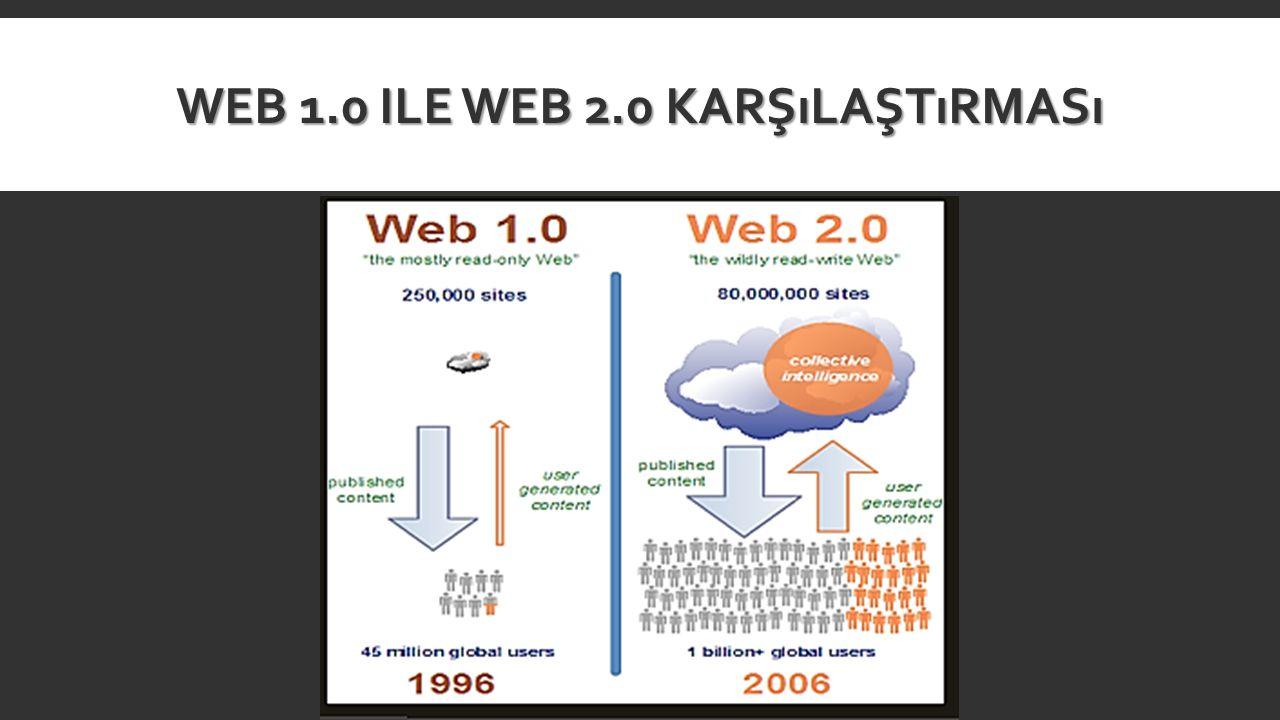 Web 1.0 ile web 2.0 karşılaştırması