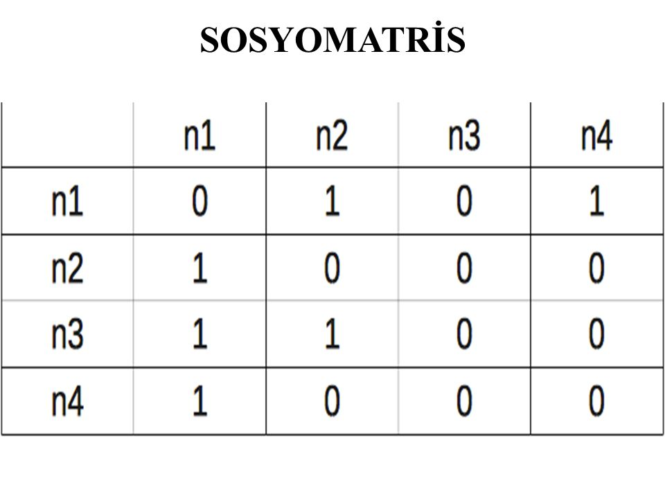 SOSYOMATRİS