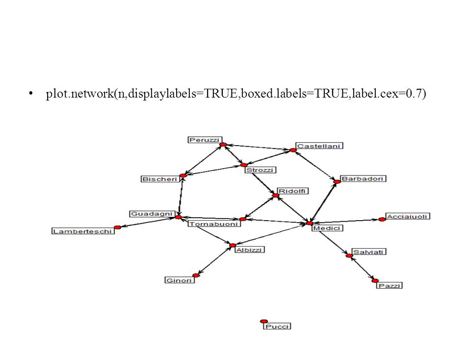plot.network(n,displaylabels=TRUE,boxed.labels=TRUE,label.cex=0.7)