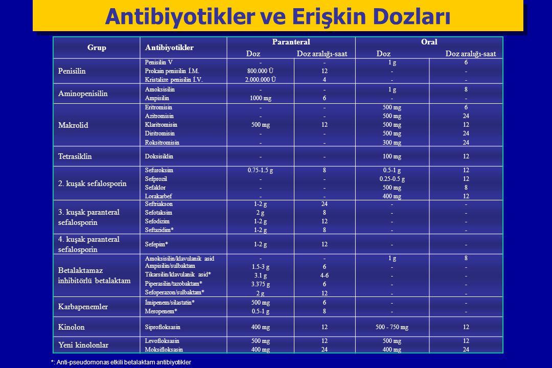 Antibiyotikler ve Erişkin Dozları