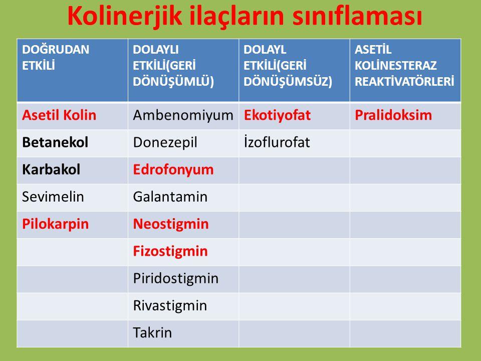 Kolinerjik ilaçların sınıflaması