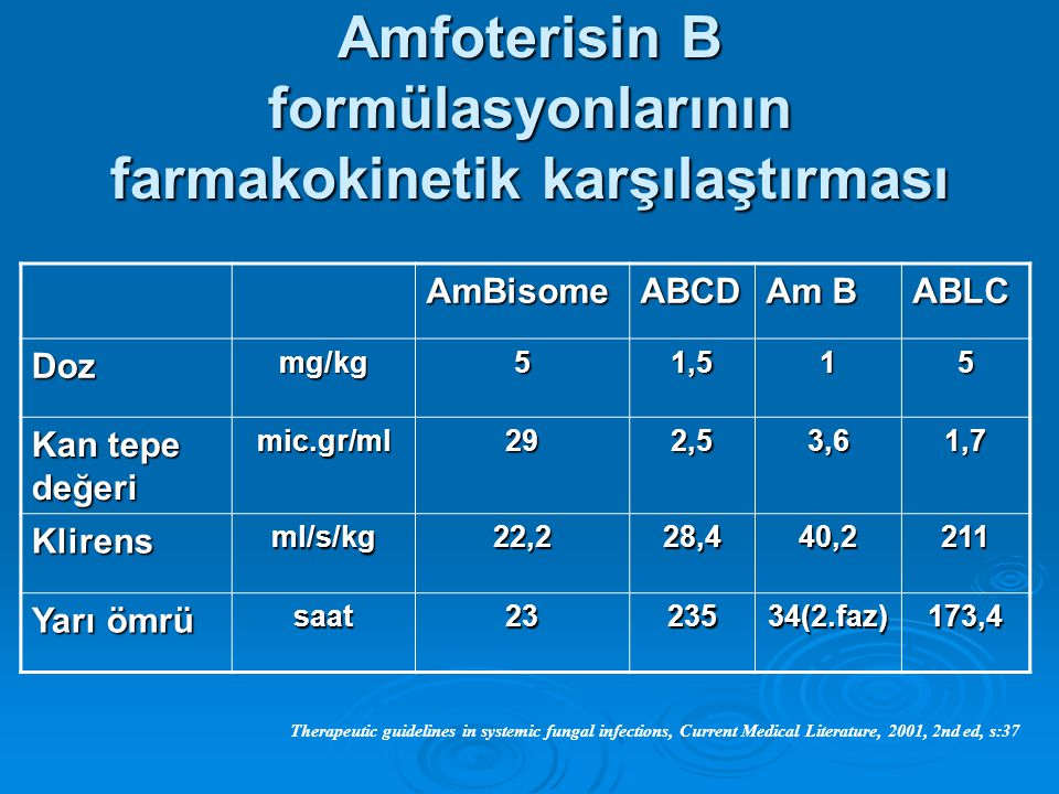 Amfoterisin B formülasyonlarının farmakokinetik karşılaştırması