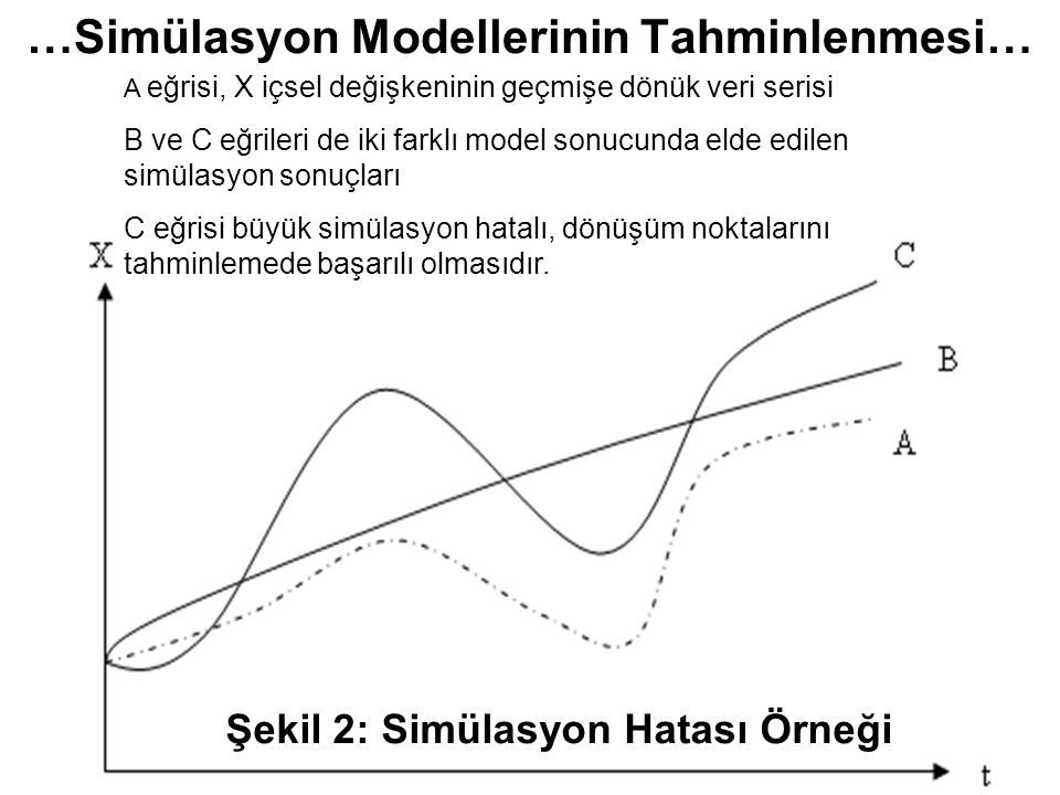 …Simülasyon Modellerinin Tahminlenmesi…