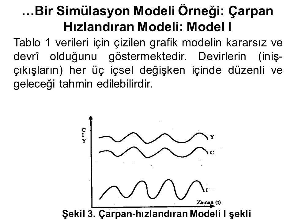 …Bir Simülasyon Modeli Örneği: Çarpan Hızlandıran Modeli: Model I