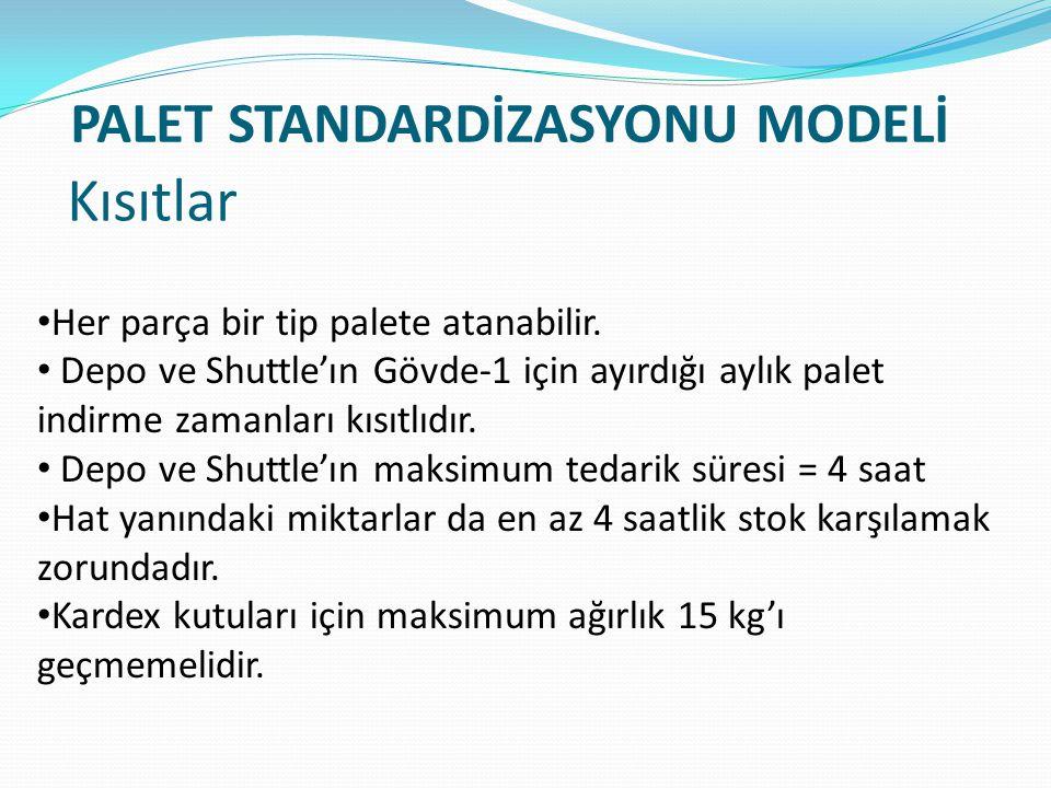 PALET STANDARDİZASYONU MODELİ