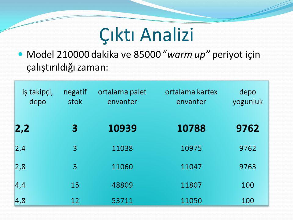 Çıktı Analizi Model 210000 dakika ve 85000 warm up periyot için çalıştırıldığı zaman: iş takipçi, depo.