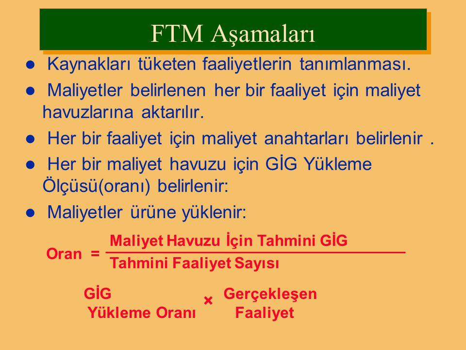 FTM Aşamaları Kaynakları tüketen faaliyetlerin tanımlanması.