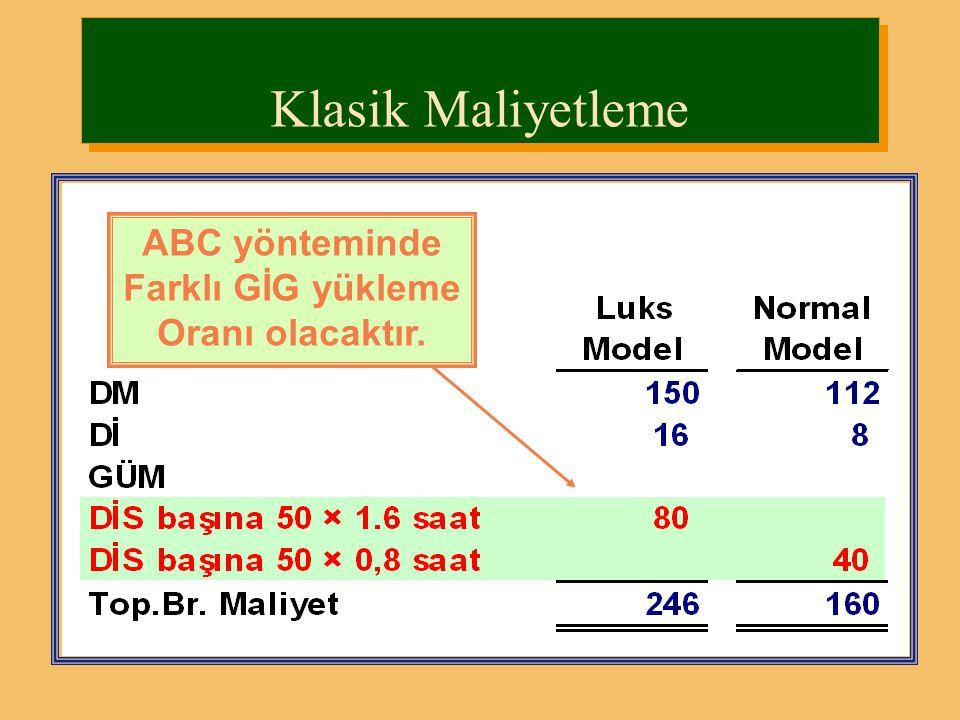 Klasik Maliyetleme ABC yönteminde Farklı GİG yükleme Oranı olacaktır.