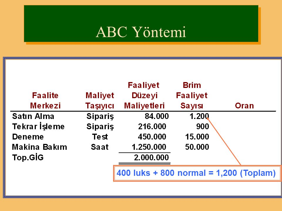 ABC Yöntemi 400 luks + 800 normal = 1,200 (Toplam)