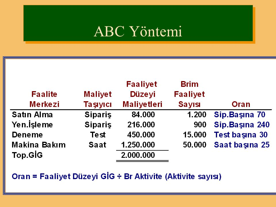 ABC Yöntemi