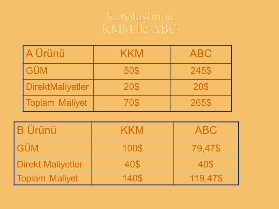 Karşılaştırma KMM ile ABC