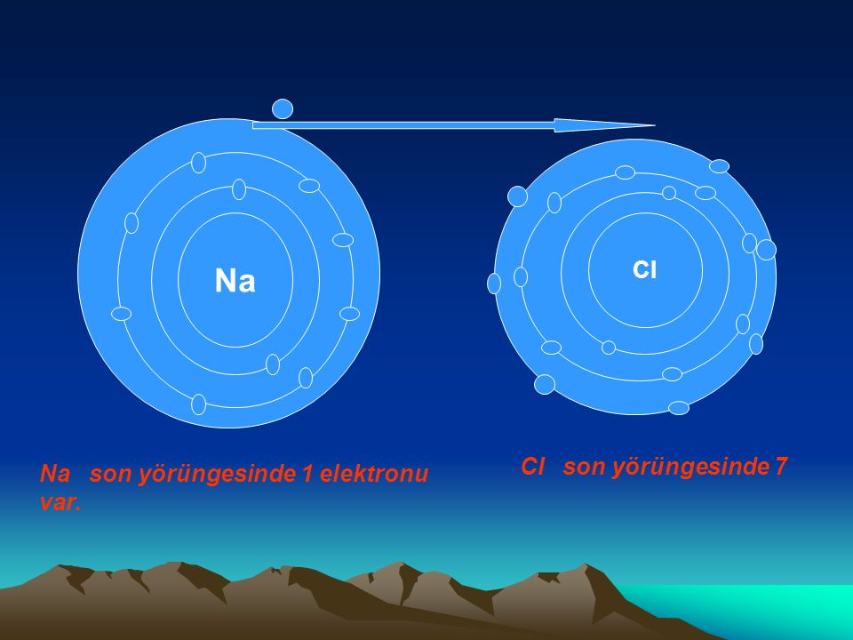 Na CI CI son yörüngesinde 7 Na son yörüngesinde 1 elektronu var.