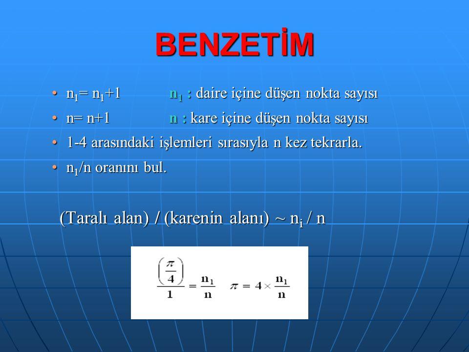 BENZETİM n1= n1+1 n1 : daire içine düşen nokta sayısı