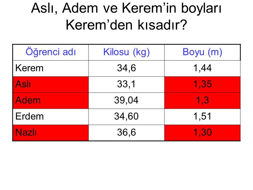 Aslı, Adem ve Kerem'in boyları Kerem'den kısadır