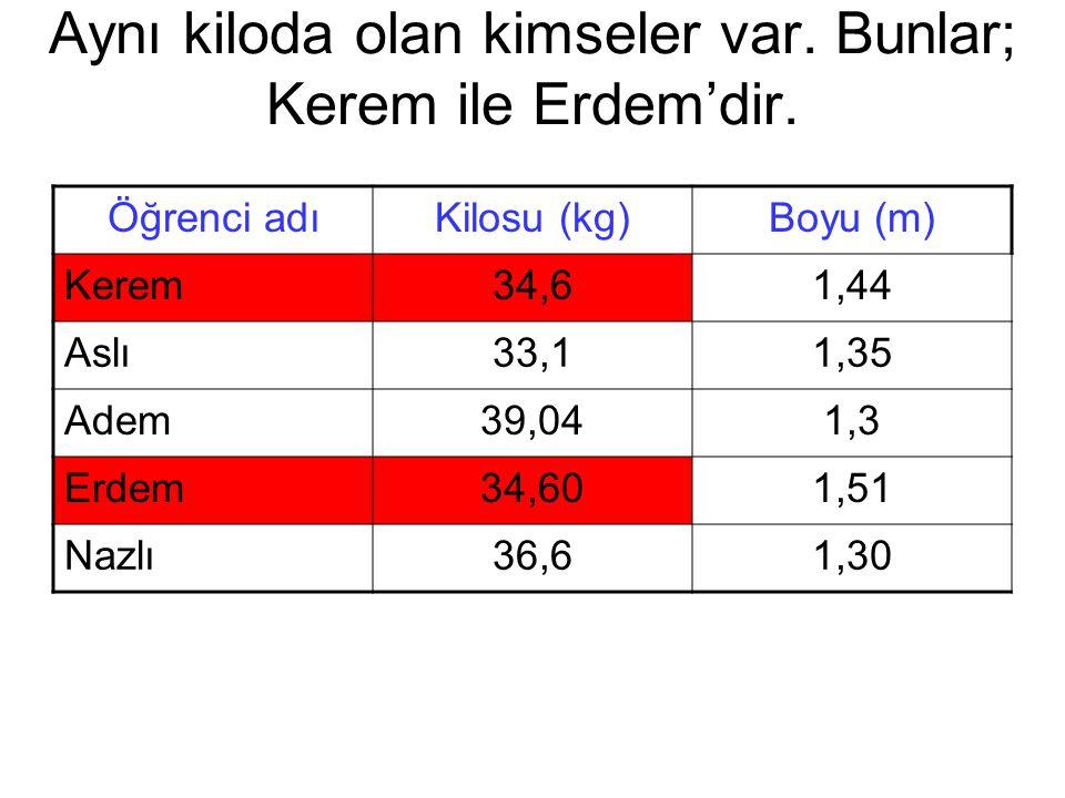Aynı kiloda olan kimseler var. Bunlar; Kerem ile Erdem'dir.