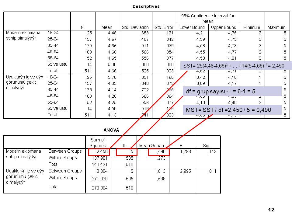 df = grup sayısı -1 = 6-1 = 5 MST= SST / df =2,450 / 5 = 0,490