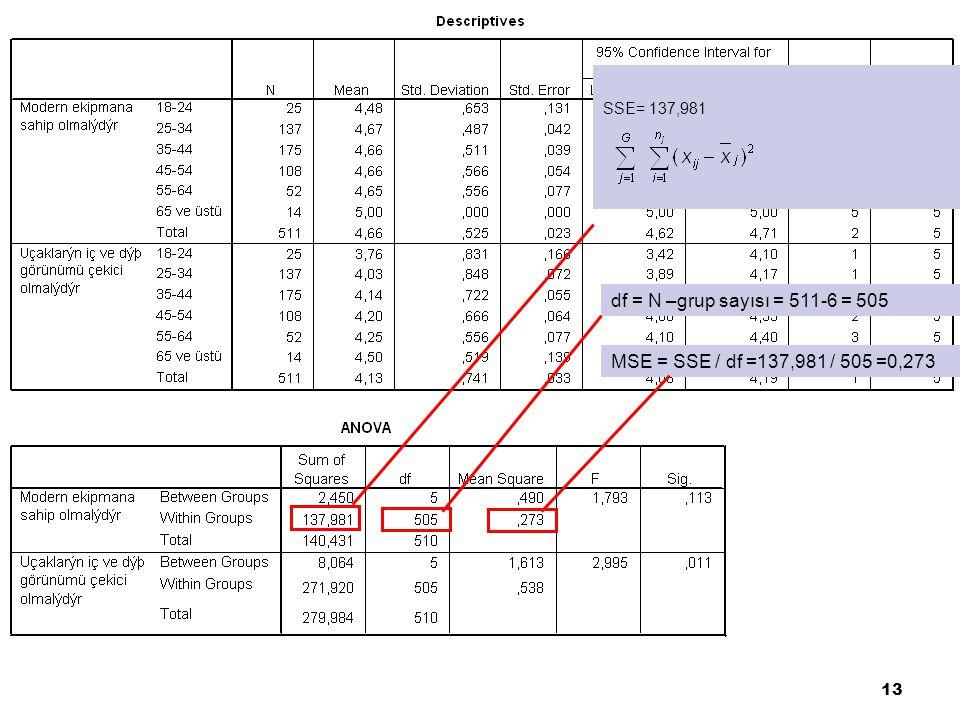 df = N –grup sayısı = 511-6 = 505 MSE = SSE / df =137,981 / 505 =0,273