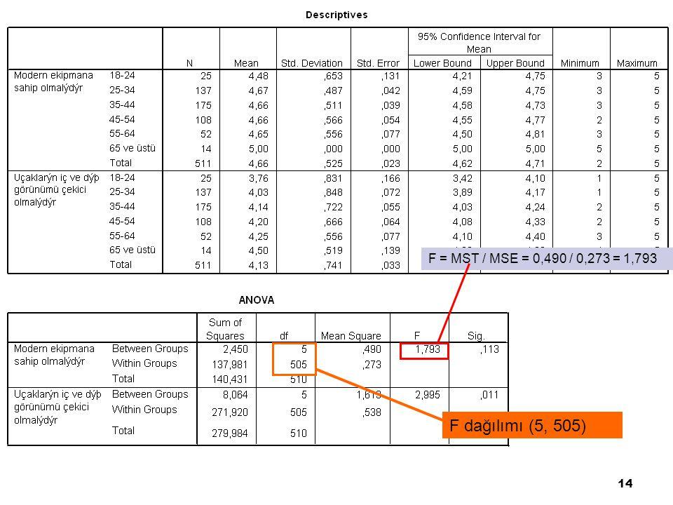 F = MST / MSE = 0,490 / 0,273 = 1,793 F dağılımı (5, 505)