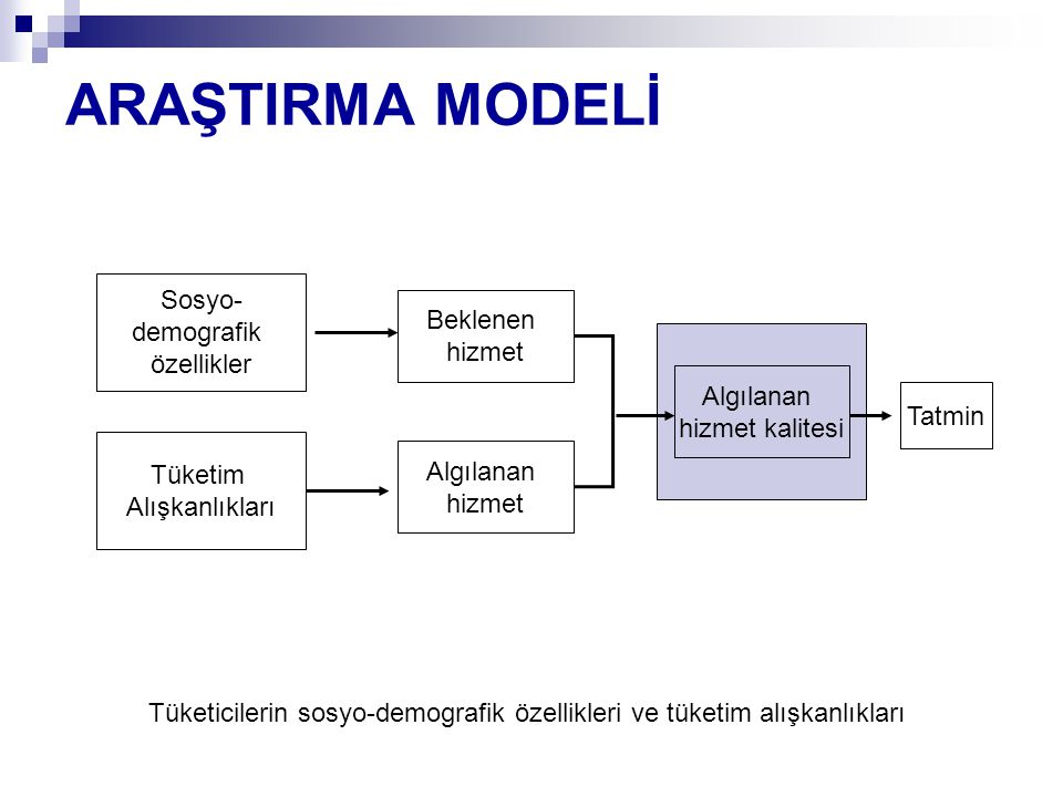 ARAŞTIRMA MODELİ Sosyo- demografik Beklenen özellikler hizmet