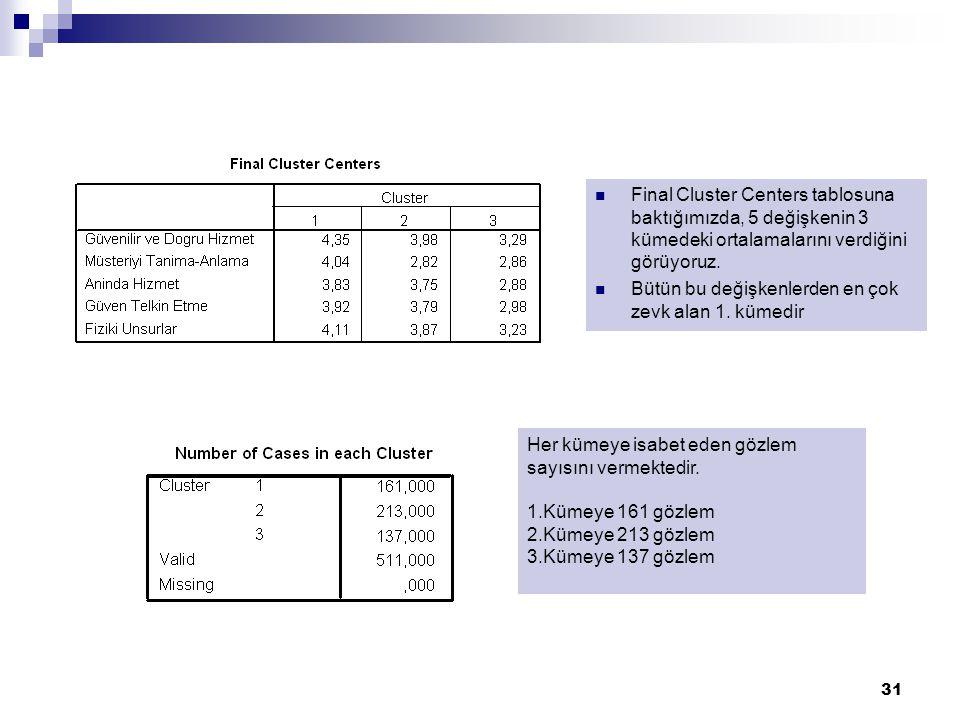 Final Cluster Centers tablosuna baktığımızda, 5 değişkenin 3 kümedeki ortalamalarını verdiğini görüyoruz.