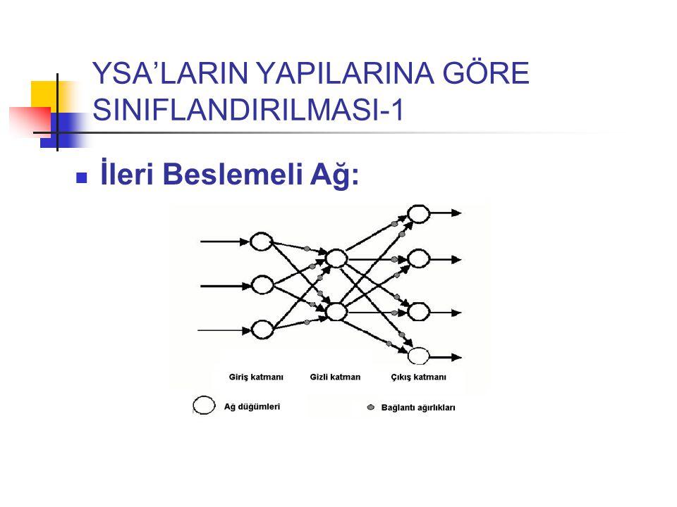 YSA'LARIN YAPILARINA GÖRE SINIFLANDIRILMASI-1