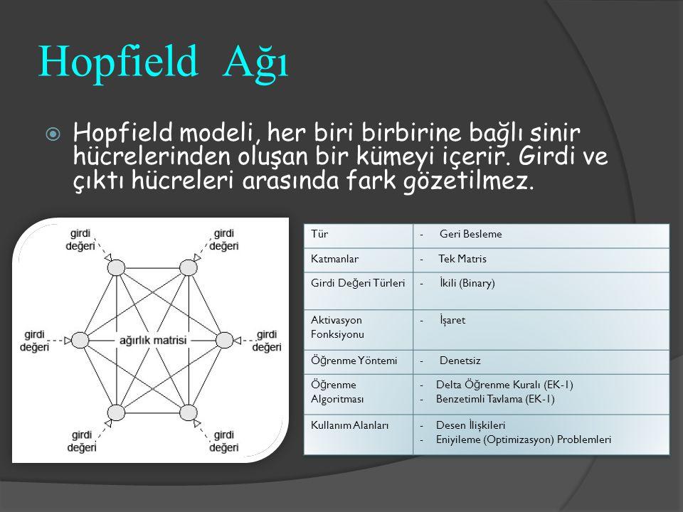 Hopfield Ağı