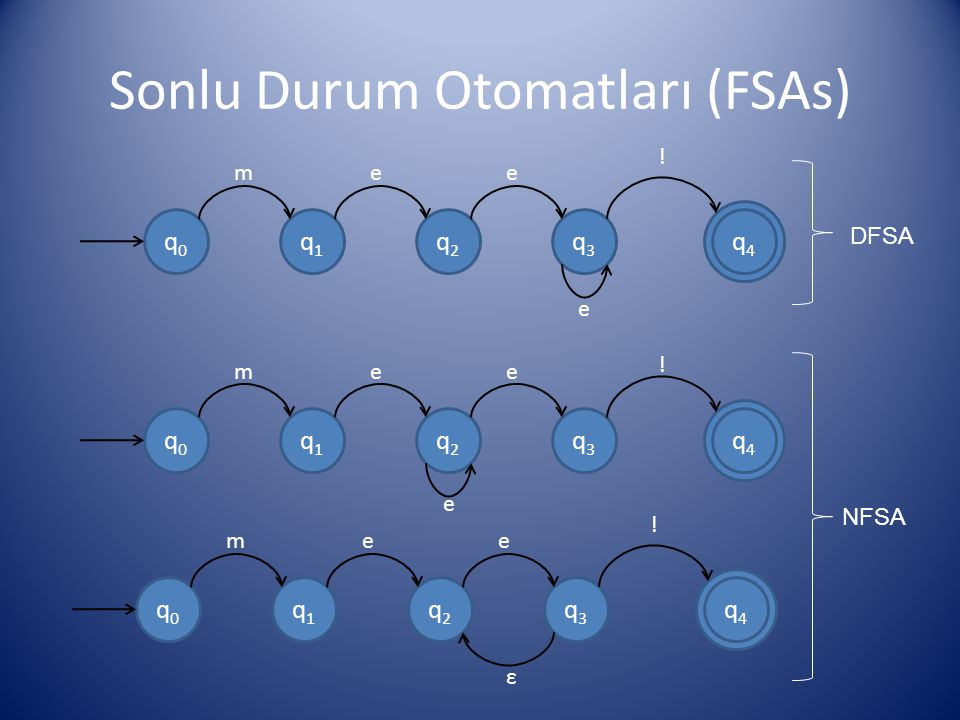 Sonlu Durum Otomatları (FSAs)