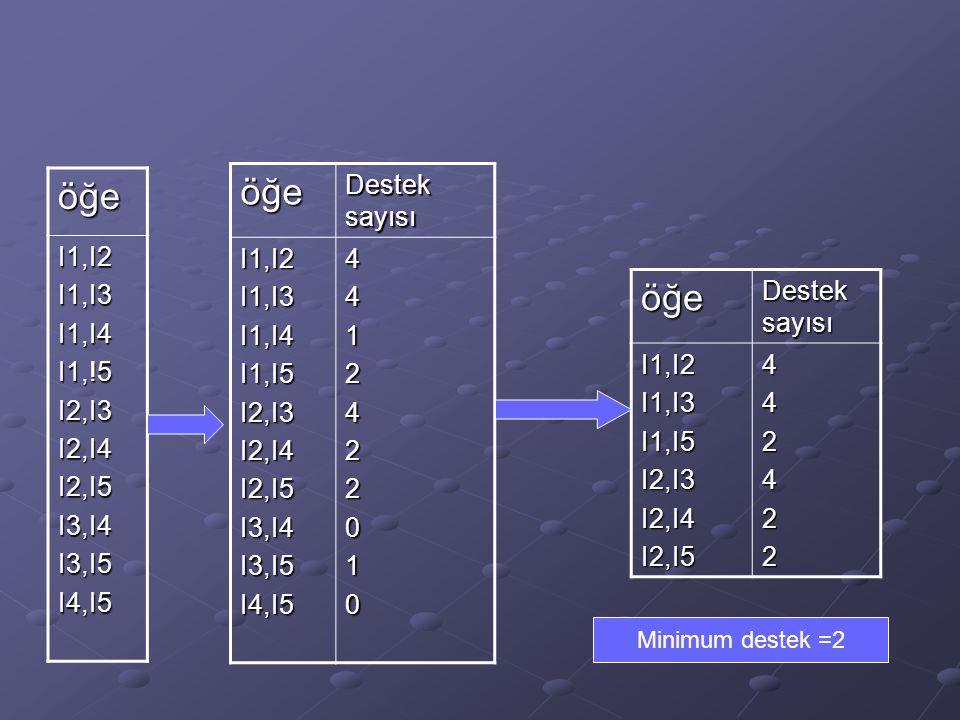 öğe öğe öğe I1,I2 I1,I3 I1,I4 I1,!5 I2,I3 I2,I4 I2,I5 I3,I4 I3,I5