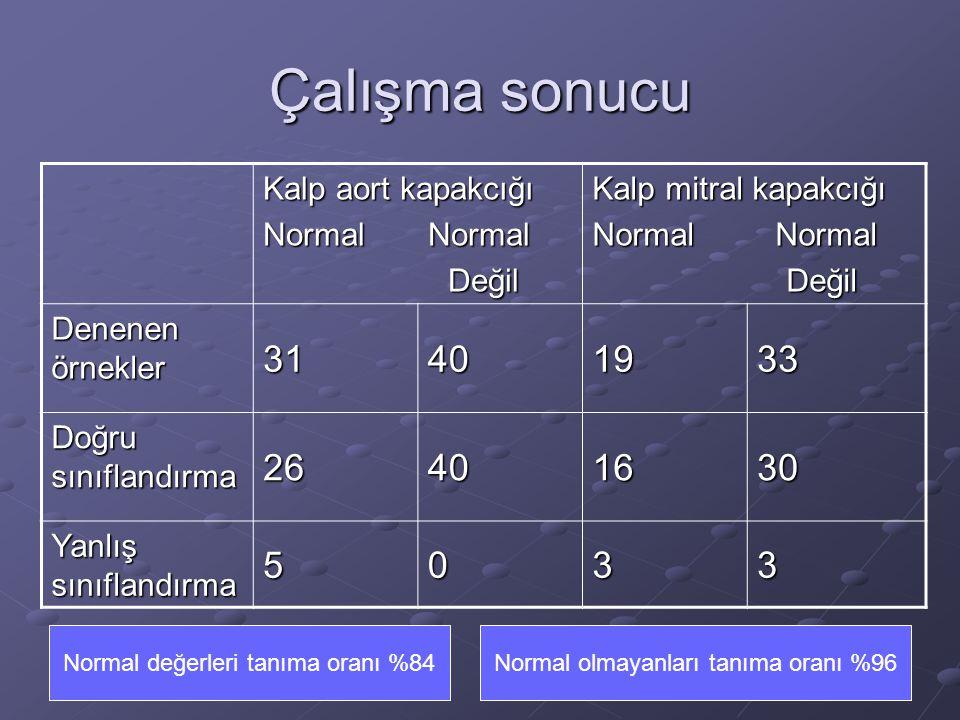 Çalışma sonucu 31 40 19 33 26 16 30 5 3 Kalp aort kapakcığı