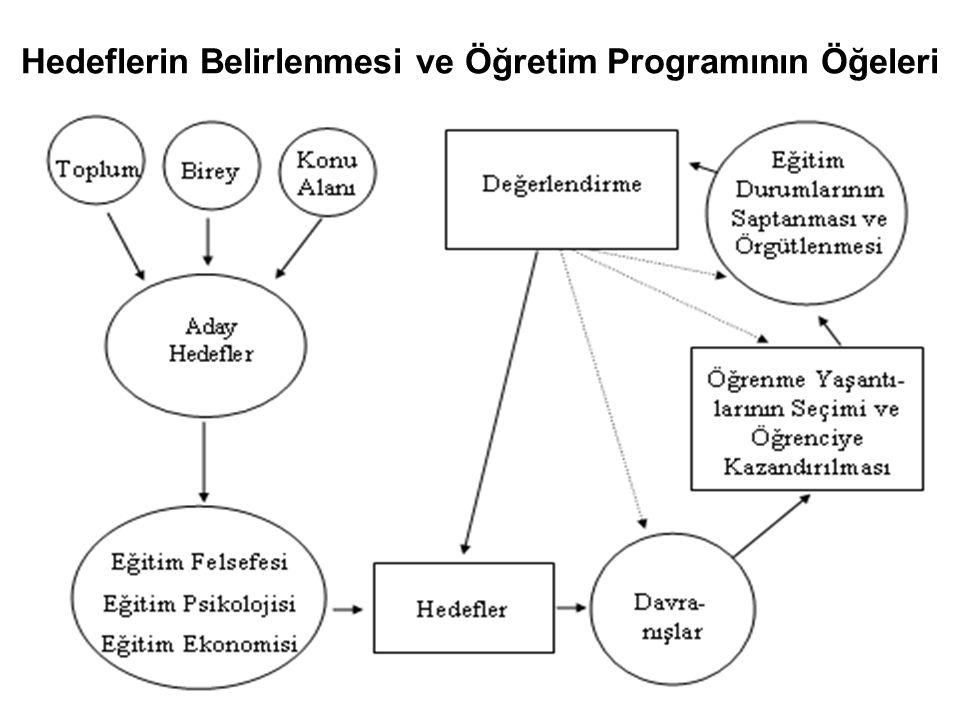 Hedeflerin Belirlenmesi ve Öğretim Programının Öğeleri