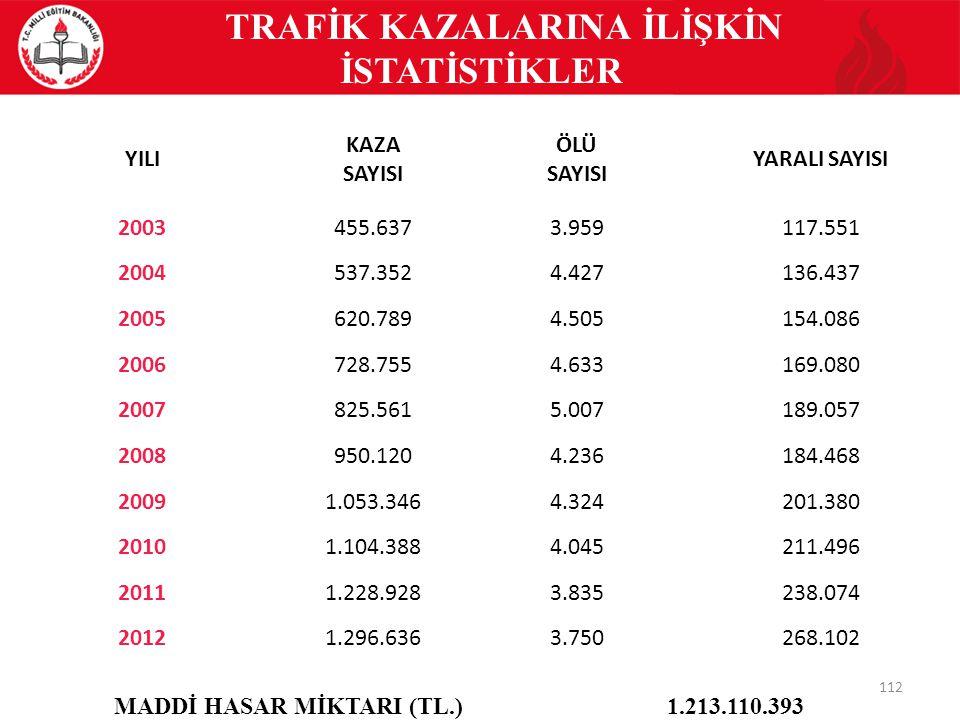 TRAFİK KAZALARINA İLİŞKİN İSTATİSTİKLER