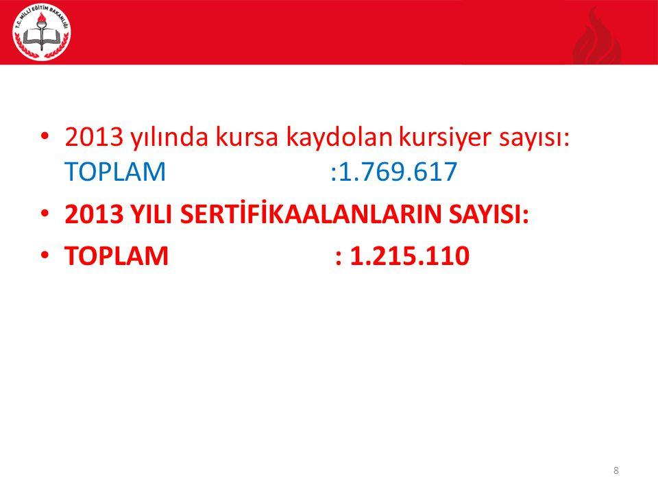 2013 yılında kursa kaydolan kursiyer sayısı: TOPLAM :1.769.617