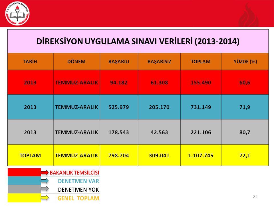 DİREKSİYON UYGULAMA SINAVI VERİLERİ (2013-2014)