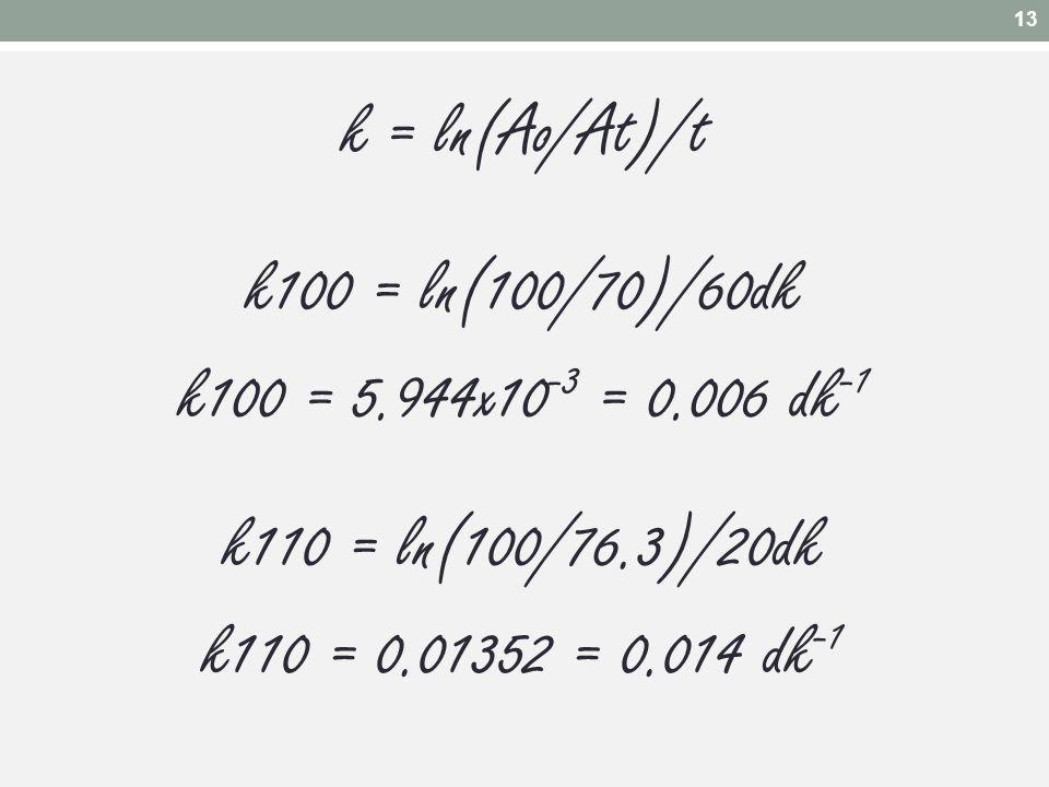 k = ln(Ao/At)/t k100 = ln(100/70)/60dk k100 = 5.944x10-3 = 0.006 dk-1