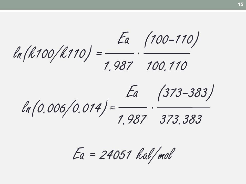 15 Ea (100–110) 1.987 100.110. = . ln(k100/k110) Ea (373–383) 1.987 373.383. = . ln(0.006/0.014)
