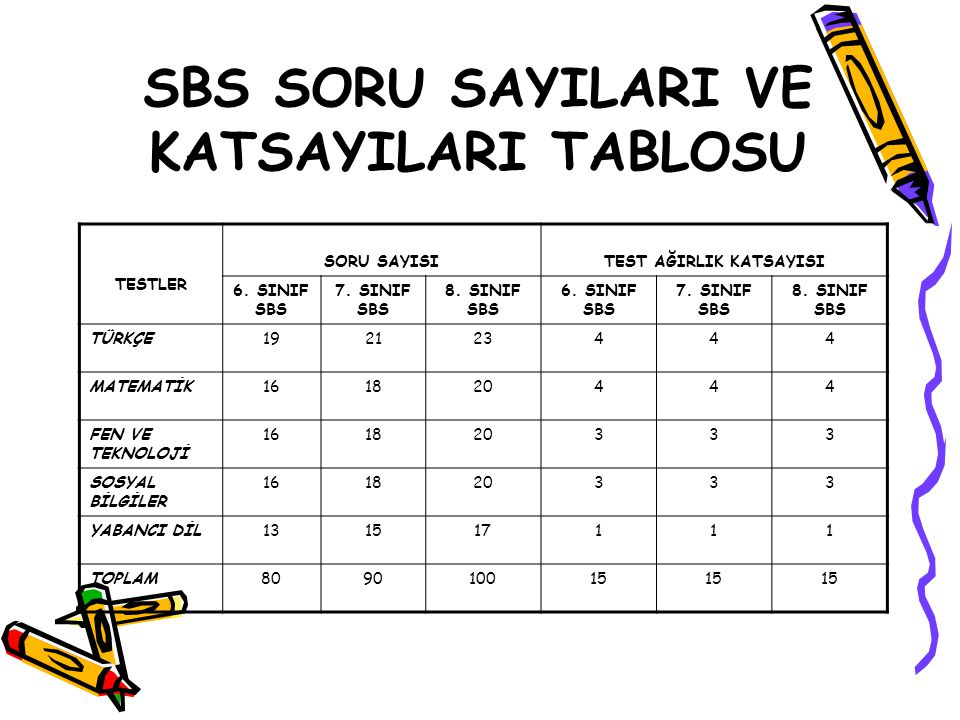 SBS SORU SAYILARI VE KATSAYILARI TABLOSU