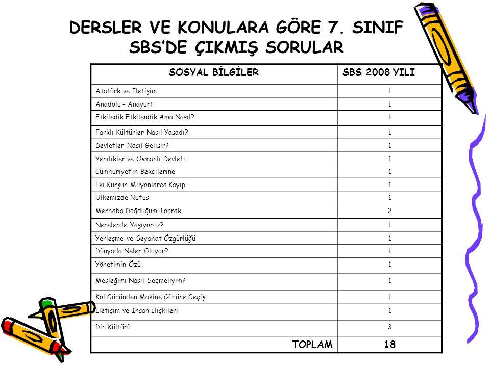 DERSLER VE KONULARA GÖRE 7. SINIF SBS'DE ÇIKMIŞ SORULAR