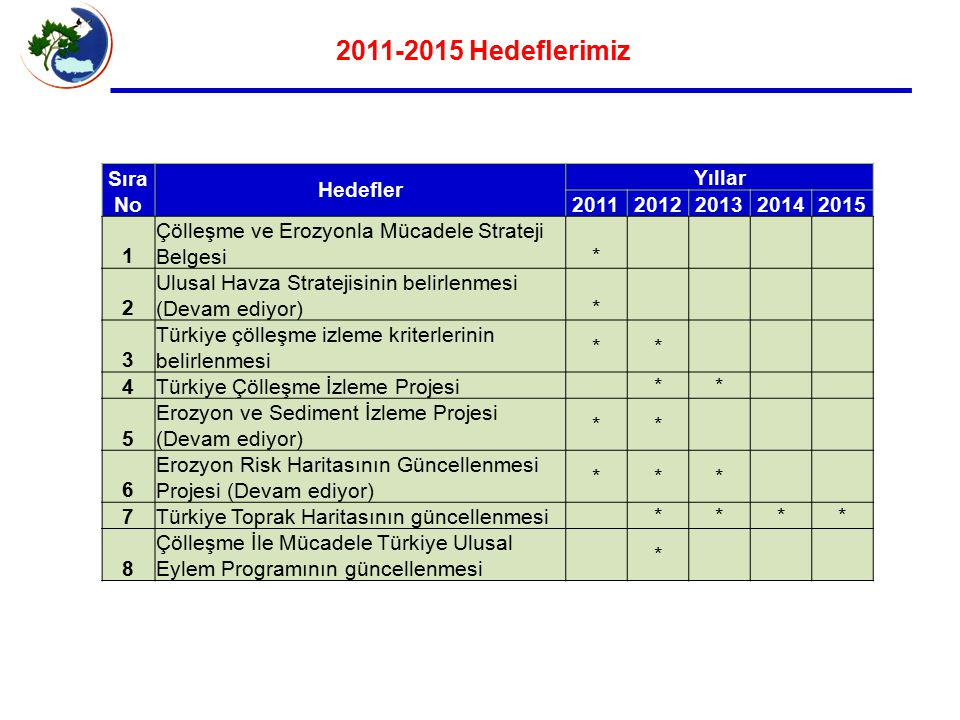 2011-2015 Hedeflerimiz Sıra No Hedefler Yıllar 2011 2012 2013 2014