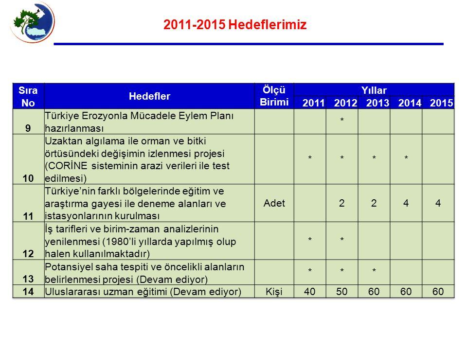 2011-2015 Hedeflerimiz Sıra No Hedefler Ölçü Birimi Yıllar 2011 2012