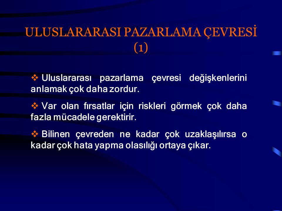 ULUSLARARASI PAZARLAMA ÇEVRESİ (1)