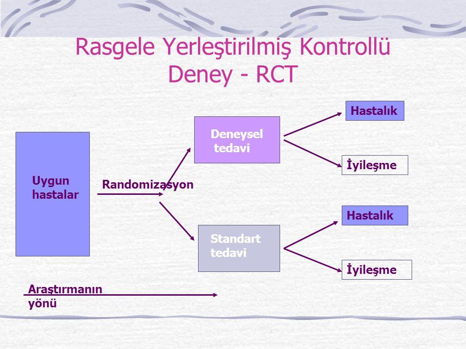Rasgele Yerleştirilmiş Kontrollü Deney - RCT