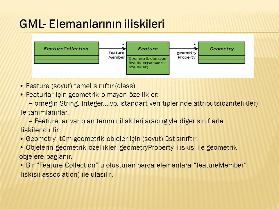 GML- Elemanlarının iliskileri