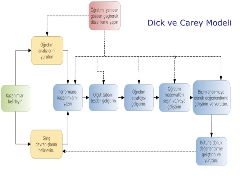 Dick ve Carey Modeli