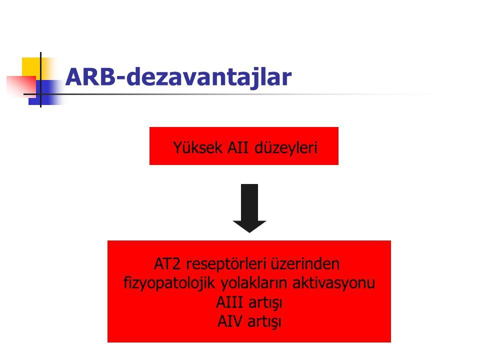ARB-dezavantajlar Yüksek AII düzeyleri AT2 reseptörleri üzerinden