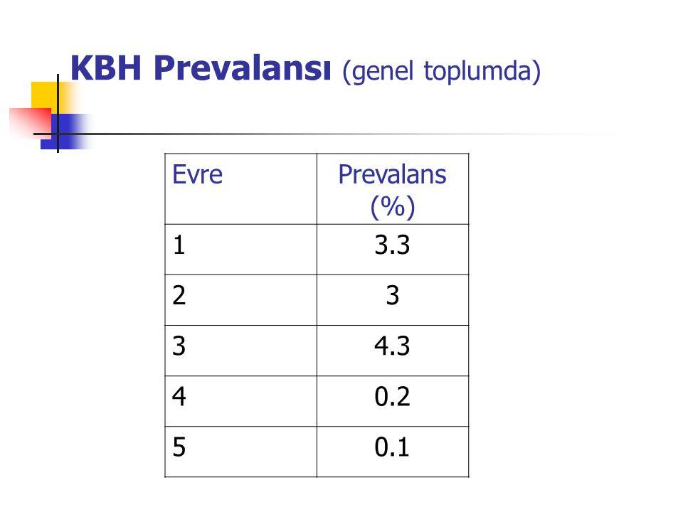 KBH Prevalansı (genel toplumda)