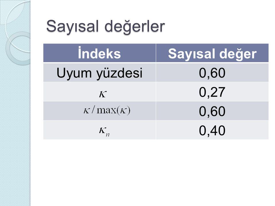 Sayısal değerler İndeks Sayısal değer Uyum yüzdesi 0,60 0,27 0,40