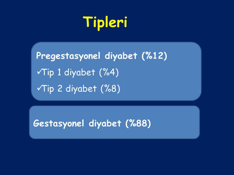 Tipleri Pregestasyonel diyabet (%12) Tip 1 diyabet (%4)